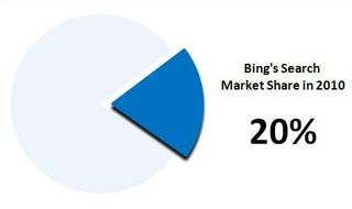 Bing Watch . . . Just Bing It! : Bing's search market share will ...