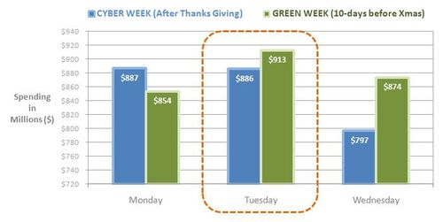 Cyber-tuesday-green-tuesday-bing