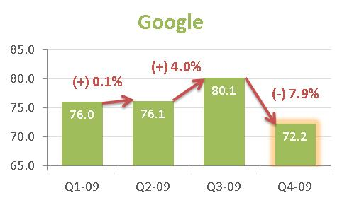 Google-allocation-spending-q4-2009