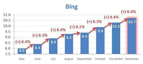 Comscore-bing-december-2009