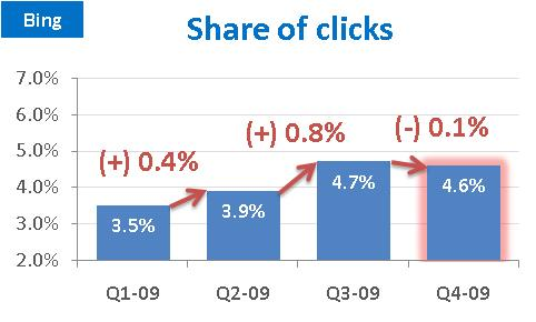 Share-of-clicks-bing-2009