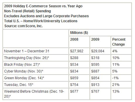 2009-holiday-online-shopping-season