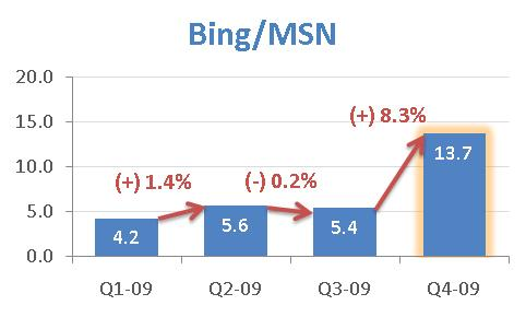 Bing-allocation-spending-q4-2009