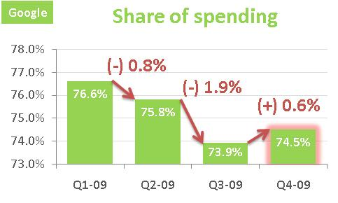Share-of-spending-google-2009