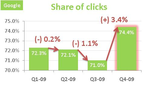 Share-of-clicks-google-2009