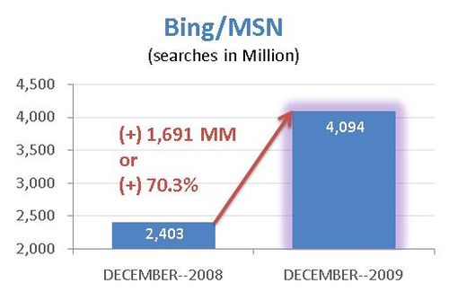 Bing-Global-Searches-2008-2009b