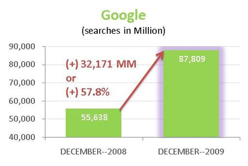 Google-Global-Searches-2008-2009