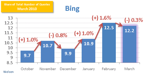 Search-market-share-bing-march-2010-p