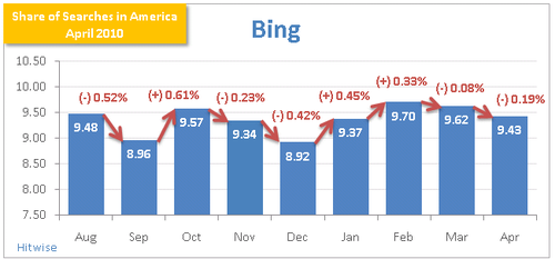 Share-of-searches-Bing-April-2010