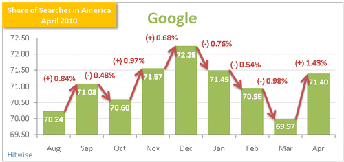 Share-of-searches-Google-April-2010