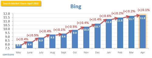 Bing-Search-Market-Share-April-2010-comScore