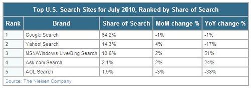 Bing-share-of-search-july-2010-nielsen