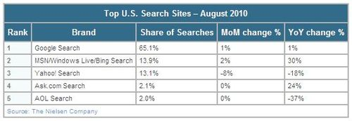 Bing-america-search-sites-august-2010-nielsen