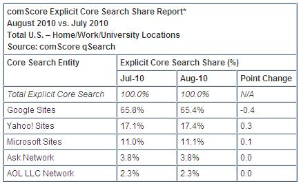 Bing-america-search-sites-august-2010-comscore