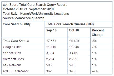 Total-core-search-data-comscore-october-2010