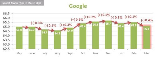 Search-market-share-google-march-2010