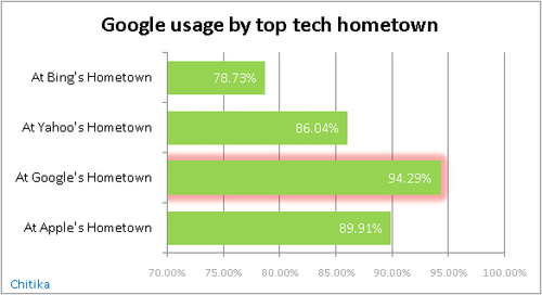 Google-usage-by-top-tech-hometown