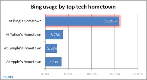 Bing-usage-by-top-tech-hometown
