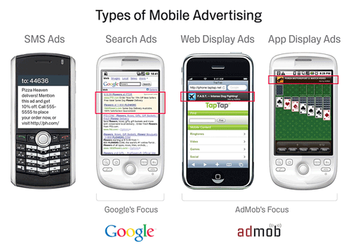 Google-admob-types-of-mobile-ads