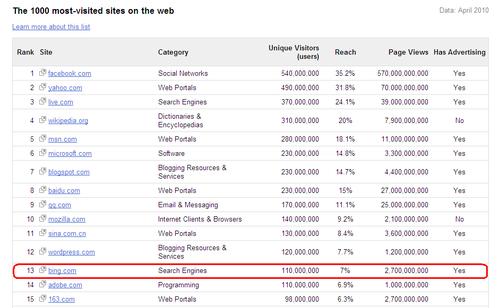 Bing-at-number-13-top-1000-google