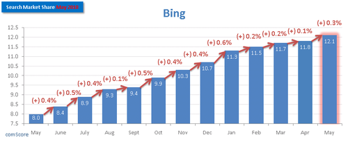 Bing-Search-Market-Share-May-2010-comScore