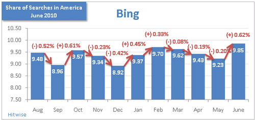Bing-Search-Market-Share-June-2010-Hitwise