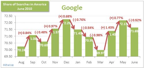Google-Search-Market-Share-June-2010-Hitwise