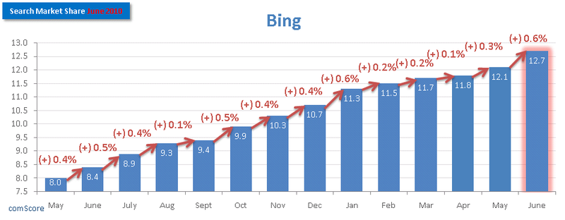Bing-Search-Market-Share-June-2010-comScore