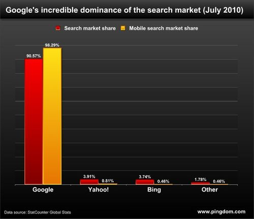 Global-mobile-search-market-share-pingdom-statcounter
