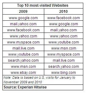 Top-10-most-visited-websites-2009-2010-bing