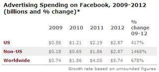 Facebook-revenue-2010