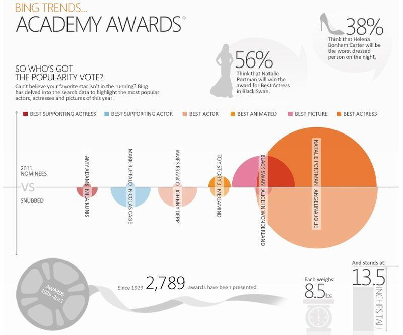 Bing-trends-oscars-awards-2011