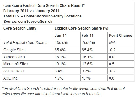 User-intent-search-market-share-bing-february-2011