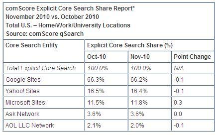 Bing-november-comscore-explicit-core-search-share--user-intent
