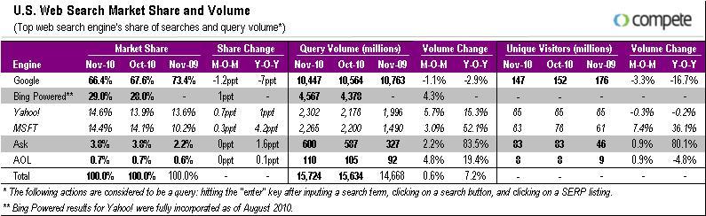 November_2010_search_chart_compete_Bing