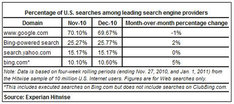 America-searches-december-2010-hitwise-bing-google