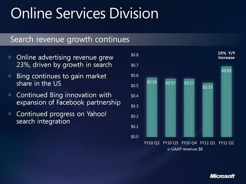 Microsoft-online-service-division