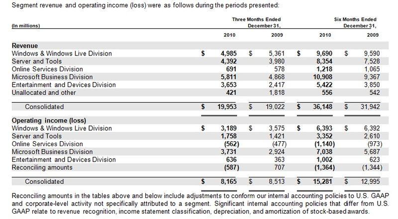 Microsoft-revenue-october-december-2010-Q2-F11