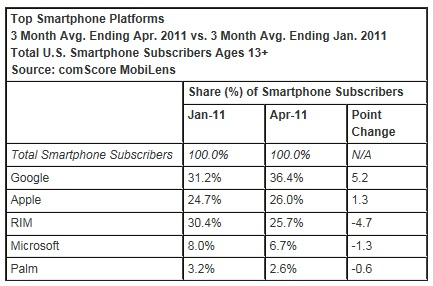 Smartphone-platforms-android-iphone-ios-rim-blackberry-microsoft-windows-phone-april-2011-bing-google