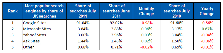 Bing-britain-search-engine-share-july-2011