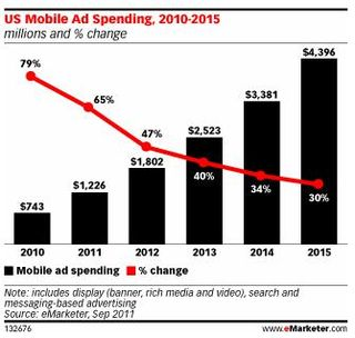 Mobile-ads-spending-2011-and-beyond