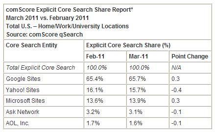 Explicit-core-search-share-report-march-2011