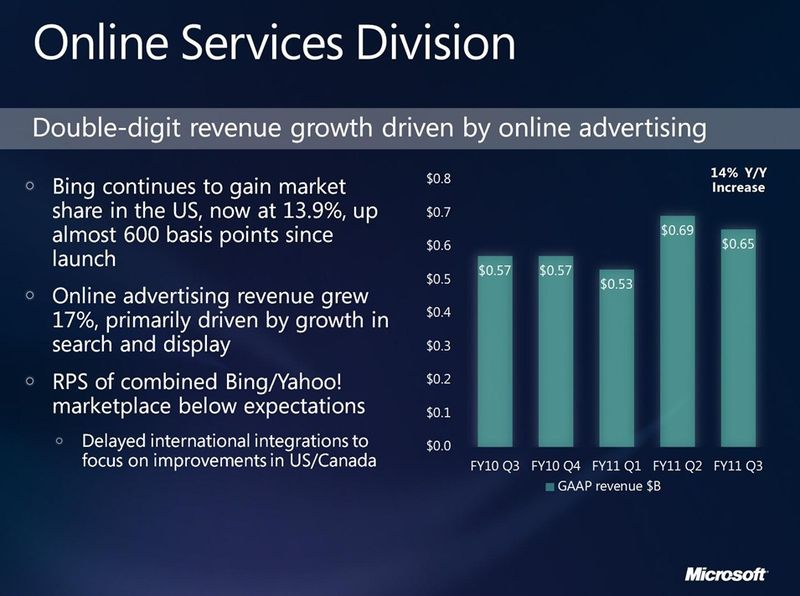 Online-services-division-bing