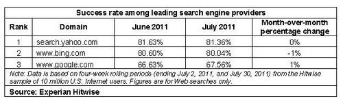 Success-rate-bing-yahoo-google-july-2011