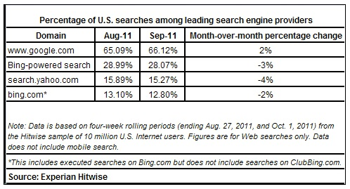 America-searches-search-engine-bing-google-august-september-2011