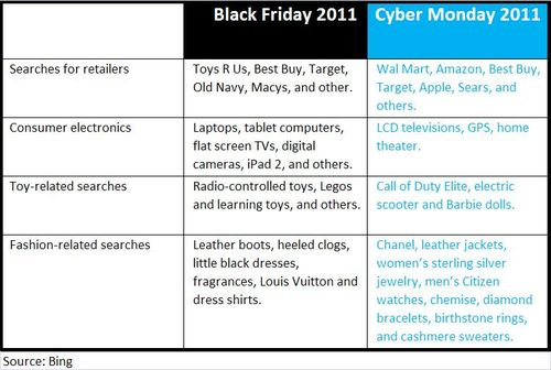 Black-friday-cyber-monday-2011-bing-decision-engine-searches