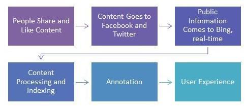 Social-Bing