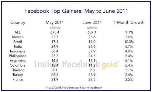 Bing-facebook-700-million-users