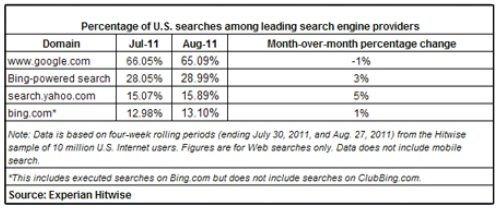 America-searches-search-engine-bing-google-july-august-2011