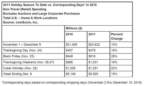 Holiday-season-retail-spending-america-2010-2011-comscore